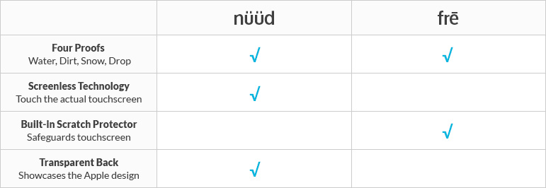 What's the difference between nũüd and frē?